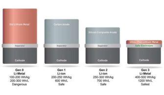 Akıllı Telefonların Şarjını İkiye Katlayacak Lityum Piller