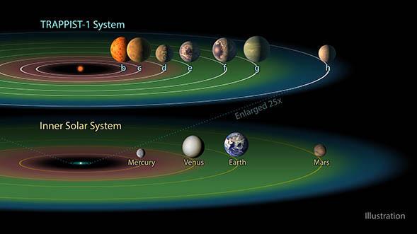 Yeni Bulunan Gezegenlerde Su mu var ?