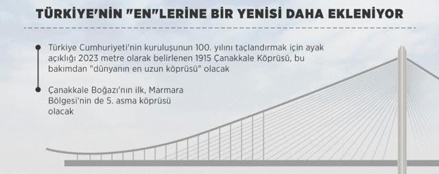 1915 Çanakkale Köprüsü