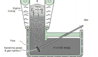 Metal (Alüminyum) Köpük Üretim Yöntemleri